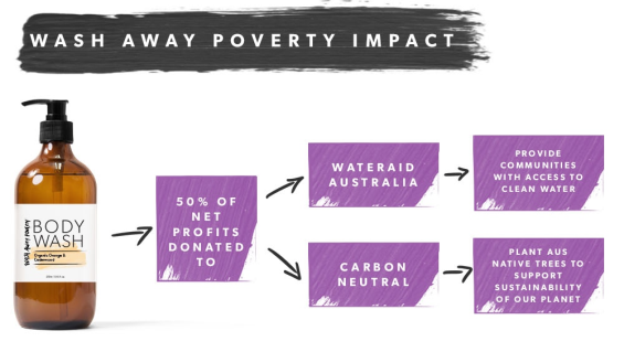 WASH AWAY POVERTY IMPACT CHART